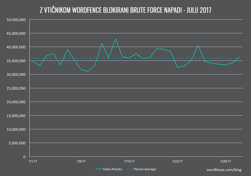 Wordfence - blokirani Brute Force napadi (julij 2017)